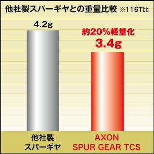 AXON Spur Gear TCS 64P 102T