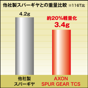 AXON Spur Gear TCS 64P 116T